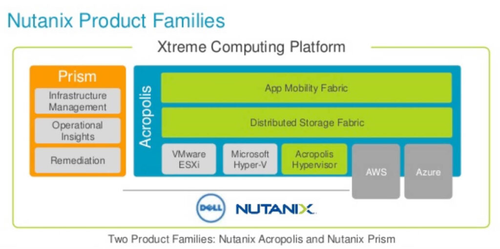 ntnx_products