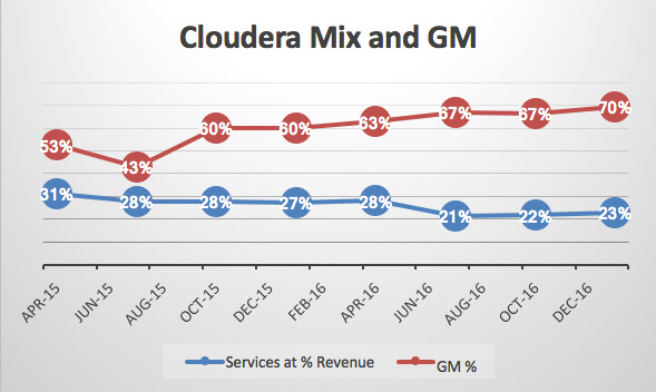 Ipo Candy Blog Cloudera Wants To Be The King Of Modern Enterprise