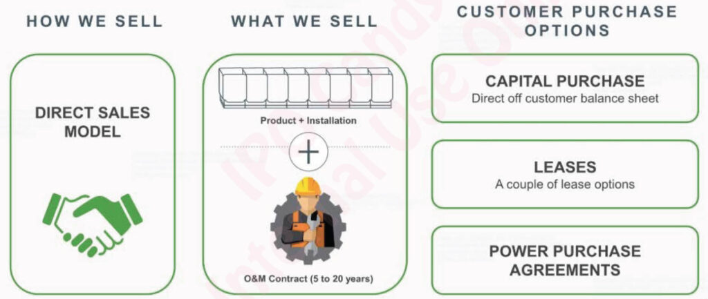 Can Bloom Energy Fix The Grid Ipo Candy